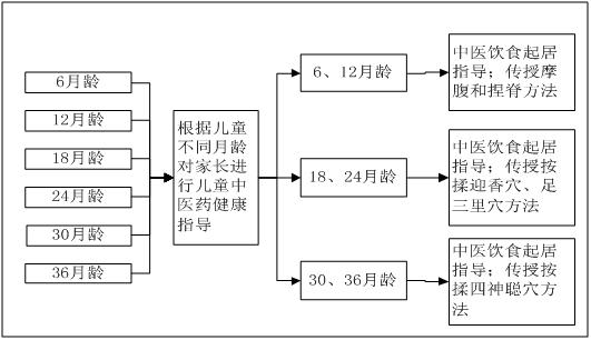 中医药健康管理服务规范